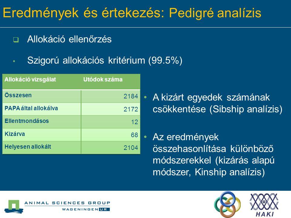Eredmények és értekezés: Pedigré analízis  Allokáció ellenőrzés Szigorú allokációs kritérium (99.5%) A kizárt egyedek számának csökkentése (Sibship analízis) Az eredmények összehasonlítása különböző módszerekkel (kizárás alapú módszer, Kinship analízis)