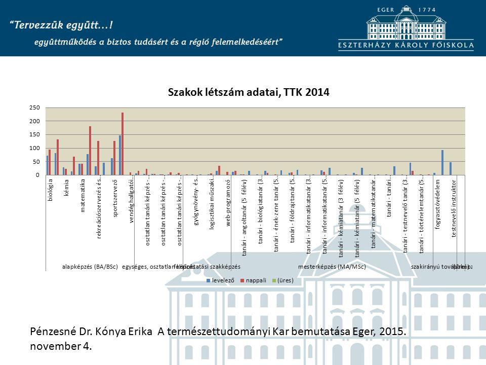 Pénzesné Dr. Kónya Erika A természettudományi Kar bemutatása Eger, 2015. november 4.