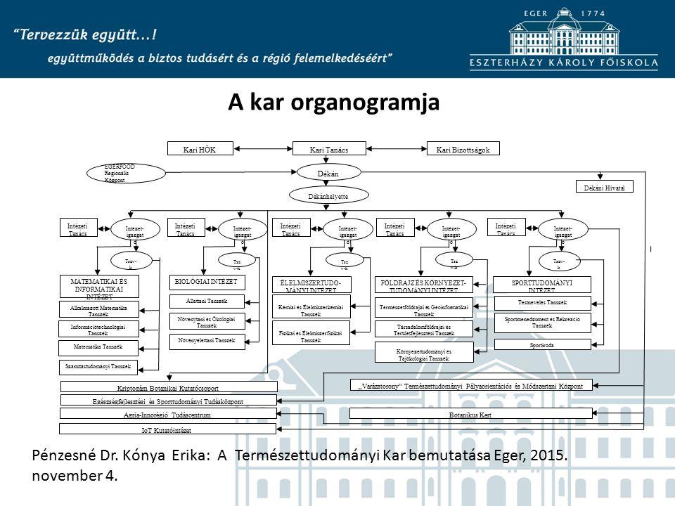 Pénzesné Dr. Kónya Erika: A Természettudományi Kar bemutatása Eger, 2015. november 4. A kar organogramja