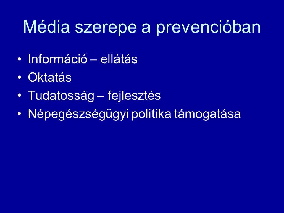 Média szerepe a prevencióban Információ – ellátás Oktatás Tudatosság – fejlesztés Népegészségügyi politika támogatása