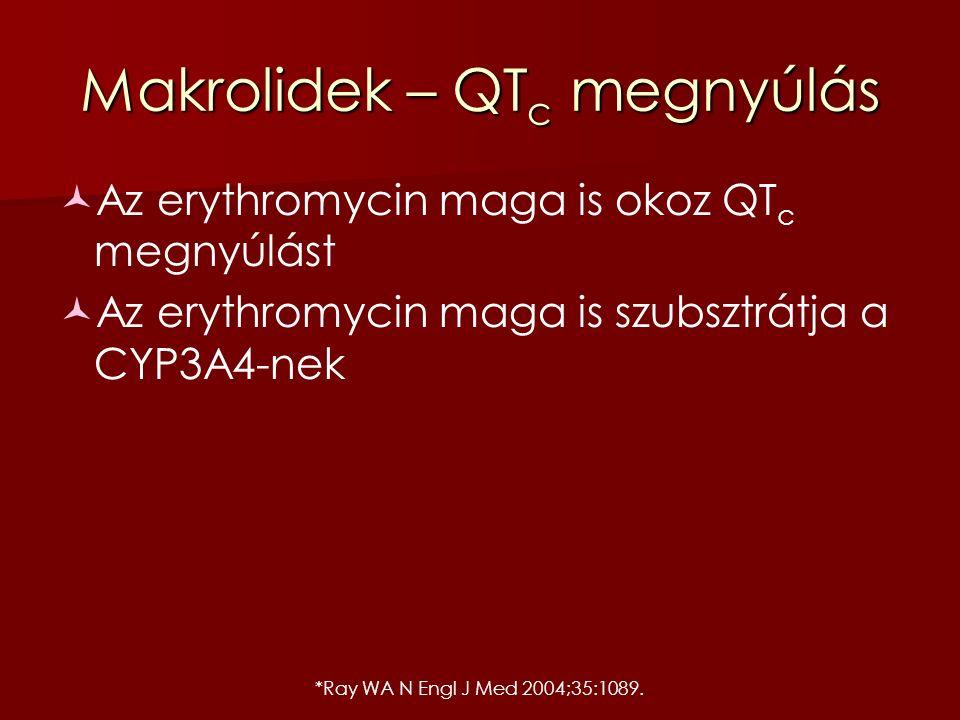 *Ray WA N Engl J Med 2004;35:1089. Makrolidek – QT c megnyúlás Az erythromycin maga is okoz QT c megnyúlást Az erythromycin maga is szubsztrátja a CYP