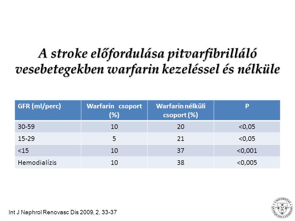 A stroke előfordulása pitvarfibrilláló vesebetegekben warfarin kezeléssel és nélküle GFR (ml/perc)Warfarin csoport (%) Warfarin nélküli csoport (%) P 30-591020<0,05 15-29521<0,05 <151037<0,001 Hemodialízis1038<0,005 Int J Nephrol Renovasc Dis 2009, 2, 33-37