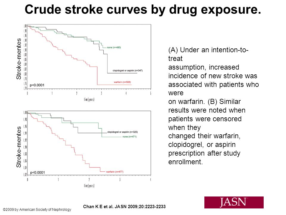 Crude stroke curves by drug exposure. Chan K E et al.