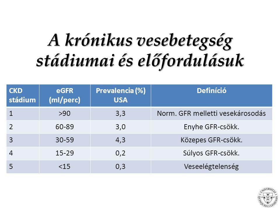 A krónikus vesebetegség stádiumai és előfordulásuk CKD stádium eGFR (ml/perc) Prevalencia (%) USA Definíció 1>903,3Norm.
