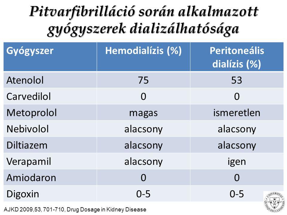 Pitvarfibrilláció során alkalmazott gyógyszerek dializálhatósága GyógyszerHemodialízis (%)Peritoneális dialízis (%) Atenolol7553 Carvedilol00 Metoprololmagasismeretlen Nebivololalacsony Diltiazemalacsony Verapamilalacsonyigen Amiodaron00 Digoxin0-5 AJKD 2009,53, 701-710, Drug Dosage in Kidney Disease