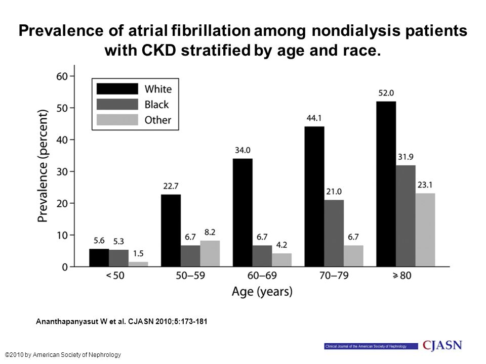 Prevalence of atrial fibrillation among nondialysis patients with CKD stratified by age and race.
