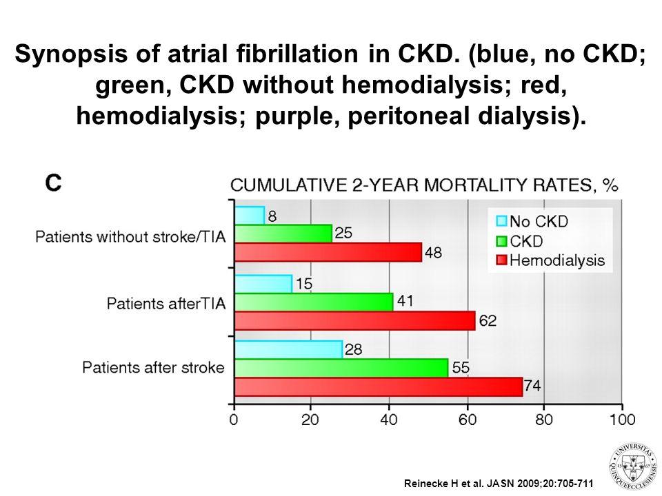 A hemosztázist befolyásoló tényezők krónikus vesebetegségben Vérzékenység Tct-funkciózavar – Ic.