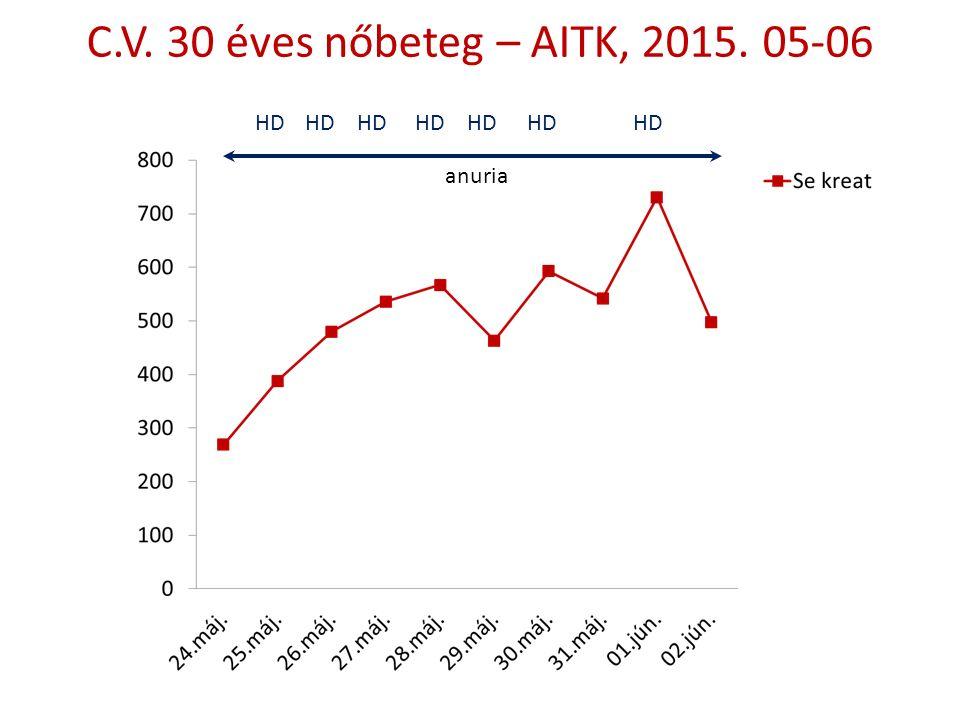 C.V. 30 éves nőbeteg – AITK, 2015. 05-06 HD anuria