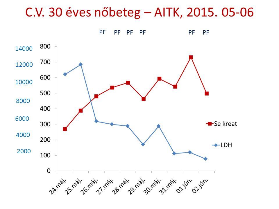 C.V. 30 éves nőbeteg – AITK, 2015. 05-06 14000 12000 10000 8000 6000 4000 2000 PF