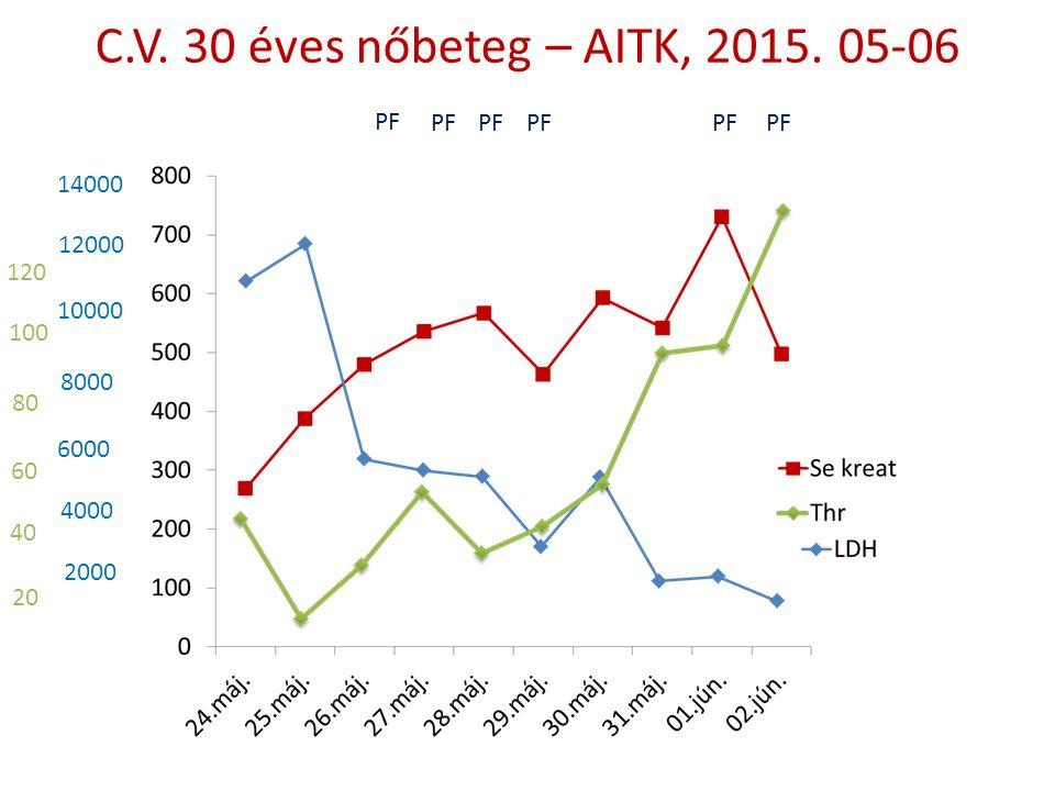 C.V. 30 éves nőbeteg – AITK, 2015.