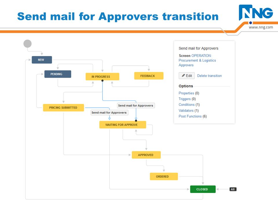 Send mail for Approvers transition