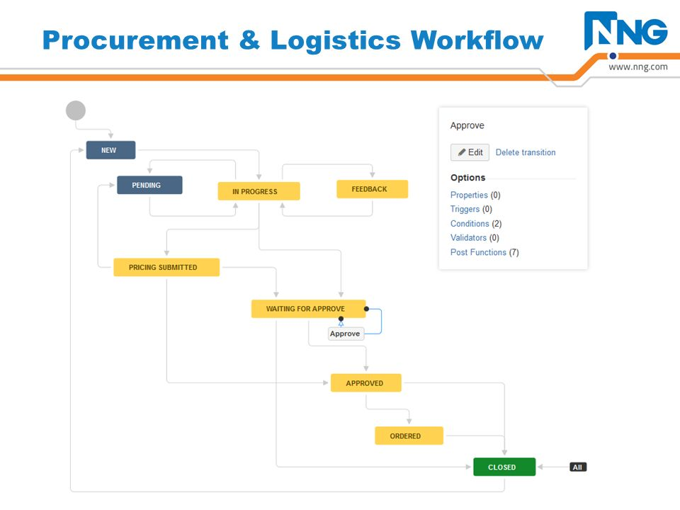 Procurement & Logistics Workflow