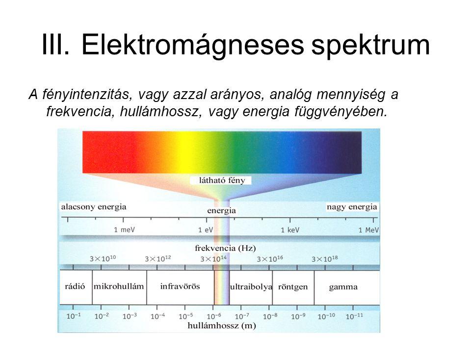 III. Elektromágneses spektrum A fényintenzitás, vagy azzal arányos, analóg mennyiség a frekvencia, hullámhossz, vagy energia függvényében.