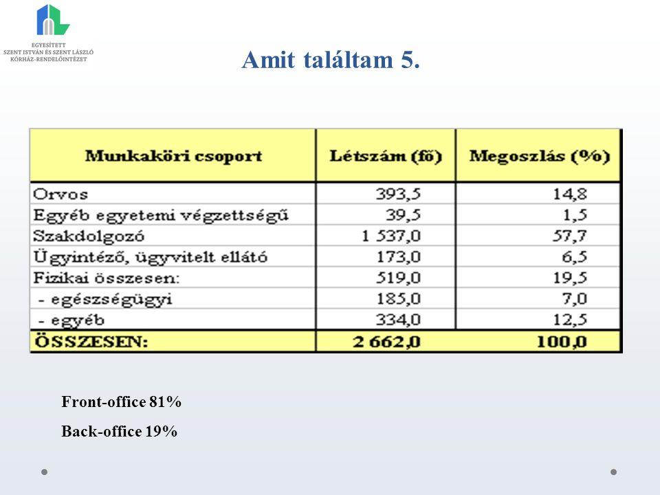 Amit találtam 5. Front-office 81% Back-office 19%