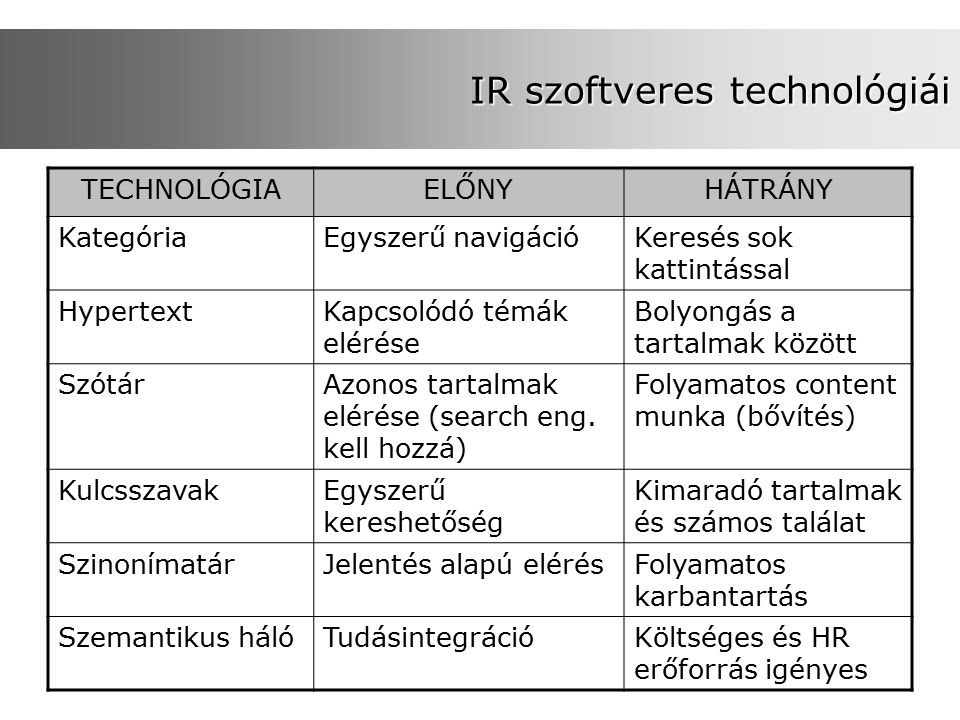 IR szoftveres technológiái TECHNOLÓGIAELŐNYHÁTRÁNY KategóriaEgyszerű navigációKeresés sok kattintással HypertextKapcsolódó témák elérése Bolyongás a tartalmak között SzótárAzonos tartalmak elérése (search eng.