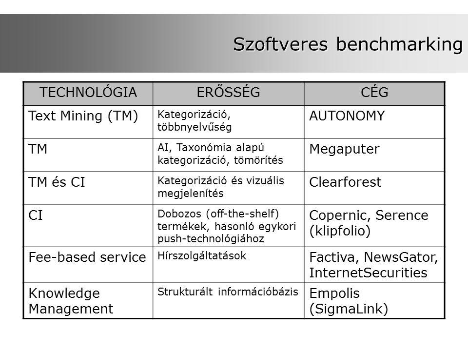 Szoftveres benchmarking TECHNOLÓGIAERŐSSÉGCÉG Text Mining (TM) Kategorizáció, többnyelvűség AUTONOMY TM AI, Taxonómia alapú kategorizáció, tömörítés Megaputer TM és CI Kategorizáció és vizuális megjelenítés Clearforest CI Dobozos (off-the-shelf) termékek, hasonló egykori push-technológiához Copernic, Serence (klipfolio) Fee-based service Hírszolgáltatások Factiva, NewsGator, InternetSecurities Knowledge Management Strukturált információbázis Empolis (SigmaLink)