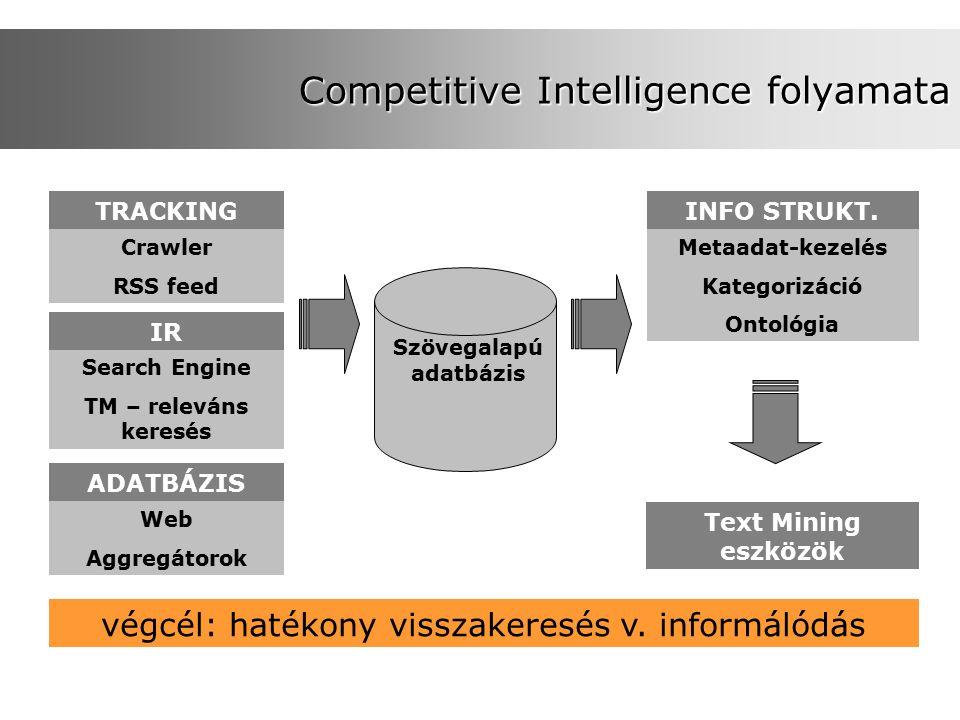 Competitive Intelligence folyamata TRACKING Crawler RSS feed IR Search Engine TM – releváns keresés ADATBÁZIS Web Aggregátorok Szövegalapú adatbázis INFO STRUKT.
