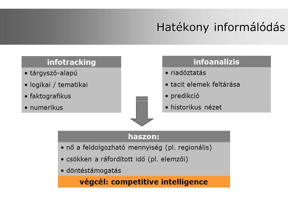 Hatékony informálódás infotracking tárgyszó-alapú logikai / tematikai faktografikus numerikus infoanalízis riadóztatás tacit elemek feltárása predikció historikus nézet haszon: nő a feldolgozható mennyiség (pl.