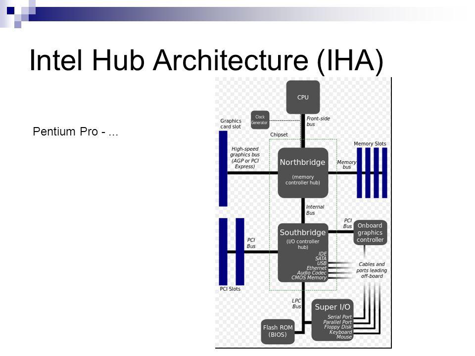 Intel Hub Architecture (IHA) Pentium Pro -...