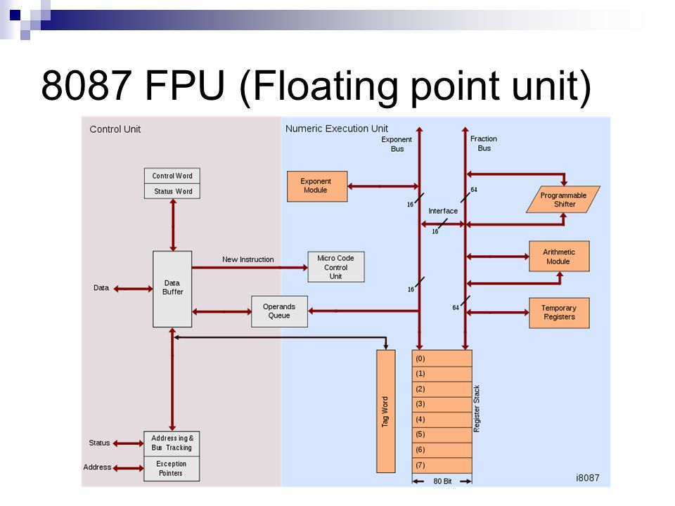8087 FPU (Floating point unit)