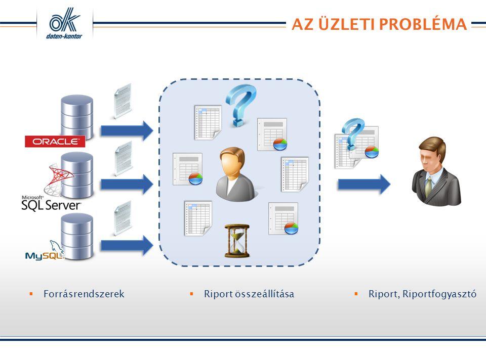 AZ ÜZLETI PROBLÉMA  Forrásrendszerek  Riport, Riportfogyasztó  Riport összeállítása