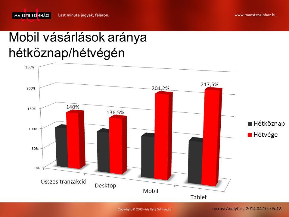 Mobil vásárlások aránya hétköznap/hétvégén forrás: Analytics, 2014.04.10.-05.12.