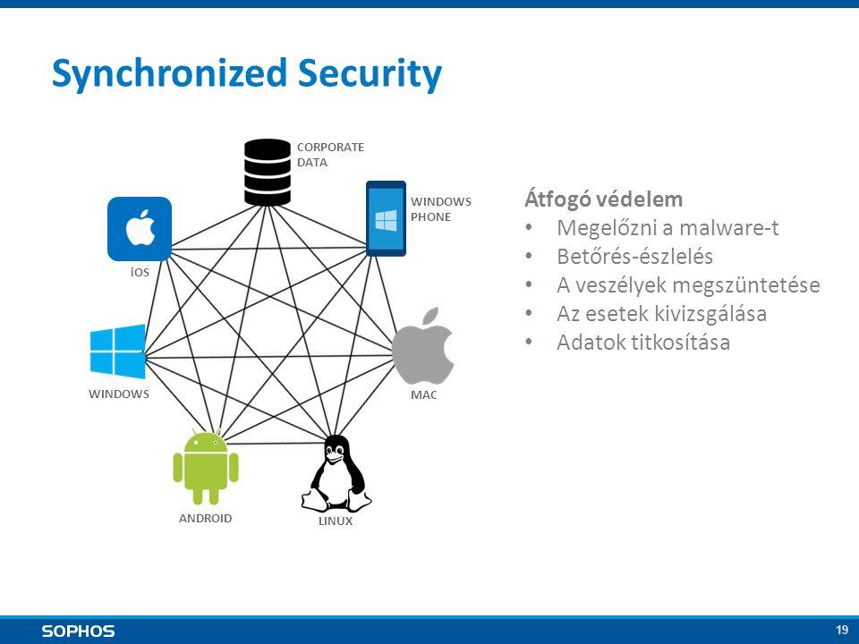 19 Átfogó védelem Megelőzni a malware-t Betőrés-észlelés A veszélyek megszüntetése Az esetek kivizsgálása Adatok titkosítása MAC ANDROID WINDOWS iOS CORPORATE DATA WINDOWS PHONE LINUX Synchronized Security