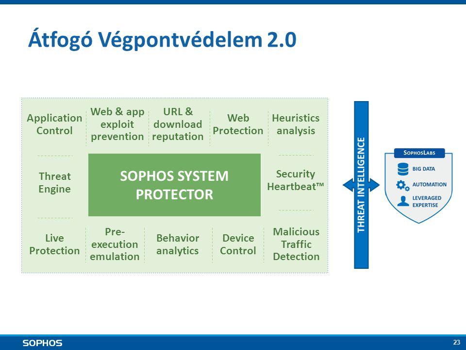 23 Átfogó Végpontvédelem 2.0 SOPHOS SYSTEM PROTECTOR Web & app exploit prevention Threat Engine Application Control URL & download reputation Pre- exe