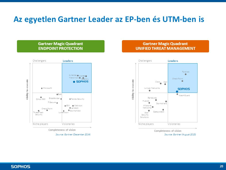 28 Az egyetlen Gartner Leader az EP-ben és UTM-ben is Gartner Magic Quadrant UNIFIED THREAT MANAGEMENT Gartner Magic Quadrant ENDPOINT PROTECTION Challengers Leaders Niche playersVisionaries Completeness of vision Ability to execute Source: Gartner (December 2014) Microsoft Eset IBM Webroot F-Secure Bitdefender Symantec Kaspersky Trend Micro Panda Security McAfee Check Point Lumension Qihoo 360 ThreatTrack Security Landesk Stormshield Challengers Leaders Niche playersVisionaries Completeness of vision Ability to execute Source: Gartner (August 2015) Cisco Juniper Networks Huawei Check Point Gateprotect Fortinet Dell WatchGuard Stormshield Barracuda Hillstone Networks Aker Security Solutions