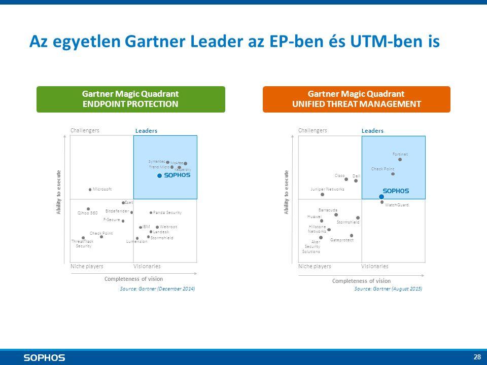 28 Az egyetlen Gartner Leader az EP-ben és UTM-ben is Gartner Magic Quadrant UNIFIED THREAT MANAGEMENT Gartner Magic Quadrant ENDPOINT PROTECTION Chal