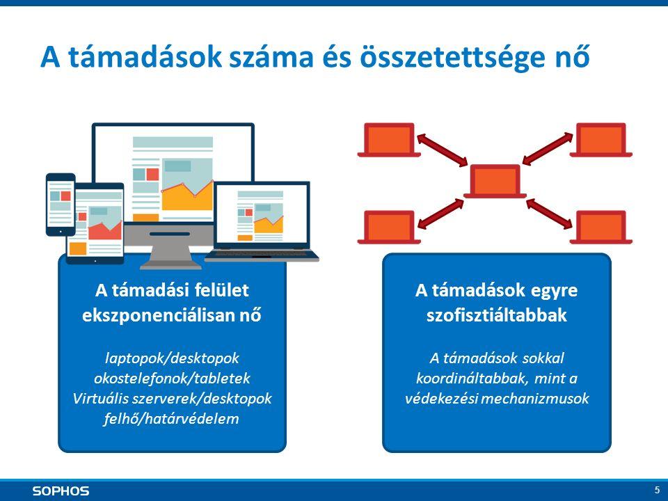 5 A támadások száma és összetettsége nő A támadási felület ekszponenciálisan nő laptopok/desktopok okostelefonok/tabletek Virtuális szerverek/desktopok felhő/határvédelem A támadások egyre szofisztiáltabbak A támadások sokkal koordináltabbak, mint a védekezési mechanizmusok
