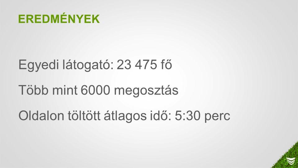 EREDMÉNYEK Egyedi látogató: 23 475 fő Több mint 6000 megosztás Oldalon töltött átlagos idő: 5:30 perc
