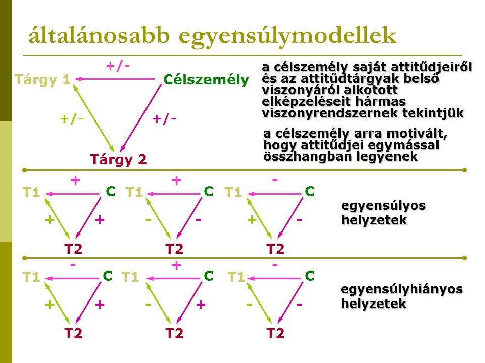 általánosabb egyensúlymodellek Tárgy 2 CélszemélyTárgy 1 +/- a célszemély saját attitűdjeiről és az attitűdtárgyak belső viszonyáról alkotott elképzeléseit hármas viszonyrendszernek tekintjük a célszemély arra motivált, hogy attitűdjei egymással összhangban legyenek T2 C T1 + ++ T2 C T1 + -- T2 C T1 - -+ egyensúlyos helyzetek T2 C T1 - ++ T2 C T1 + +- T2 C T1 - -- egyensúlyhiányos helyzetek