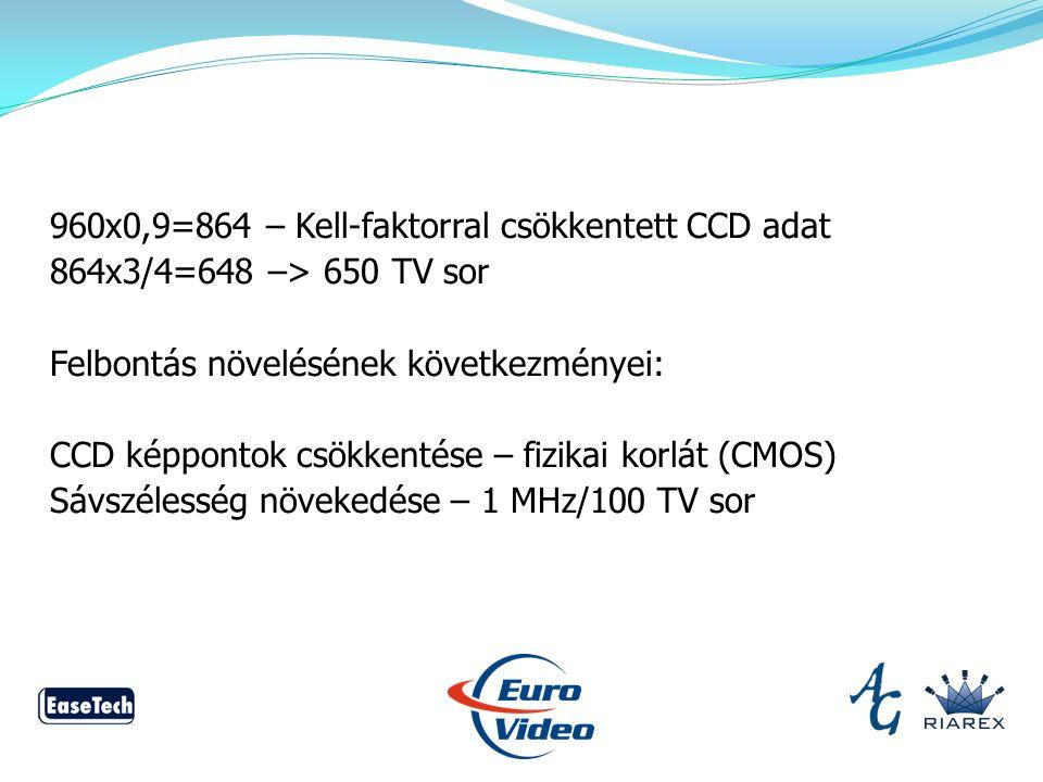 960x0,9=864 – Kell-faktorral csökkentett CCD adat 864x3/4=648 –> 650 TV sor Felbontás növelésének következményei: CCD képpontok csökkentése – fizikai korlát (CMOS) Sávszélesség növekedése – 1 MHz/100 TV sor