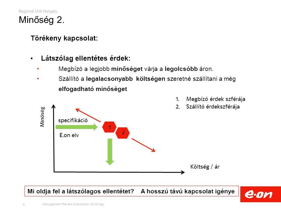 Regional Unit Hungary Management Review Distribution 2012 May 5 Összköltség Ár Minőség A minőség ára A kockázat ára optimum Minőség 3.