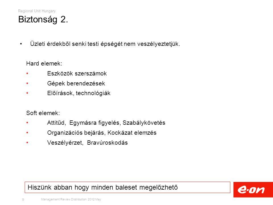 Regional Unit Hungary Management Review Distribution 2012 May Üzleti érdekből senki testi épségét nem veszélyeztetjük.