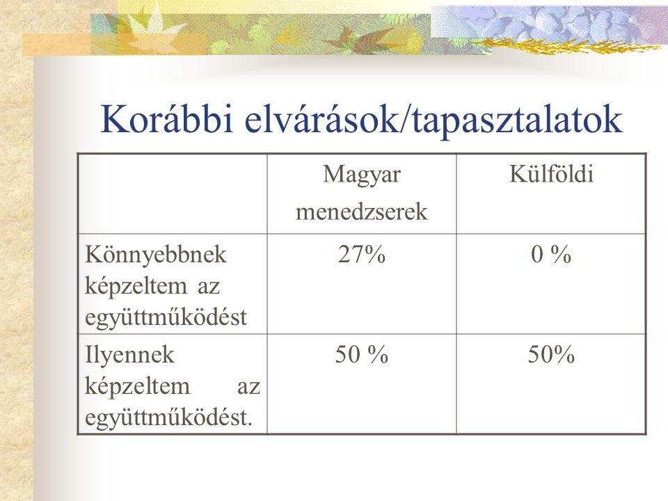 Korábbi elvárások/tapasztalatok Magyar menedzserek Külföldi Könnyebbnek képzeltem az együttműködést 27%0 % Ilyennek képzeltem az együttműködést.
