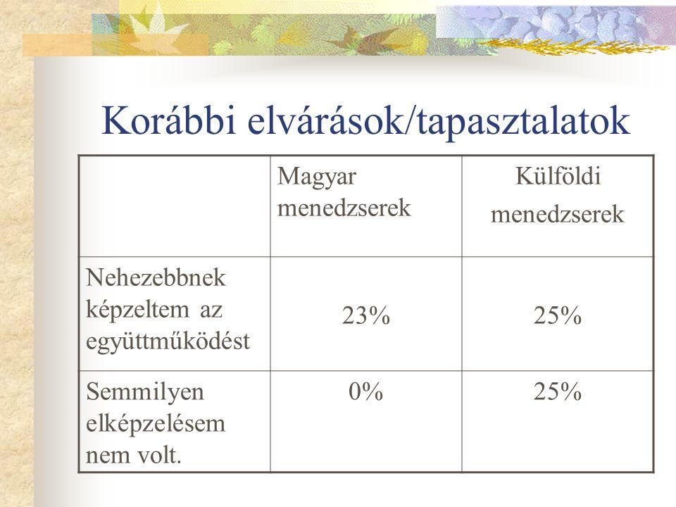 Korábbi elvárások/tapasztalatok Magyar menedzserek Külföldi menedzserek Nehezebbnek képzeltem az együttműködést 23%23%25% Semmilyen elképzelésem nem volt.