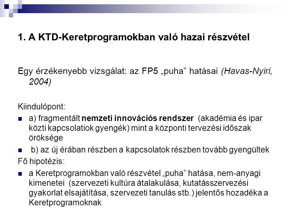 """1. A KTD-Keretprogramokban való hazai részvétel Egy érzékenyebb vizsgálat: az FP5 """"puha"""" hatásai (Havas-Nyiri, 2004) Kiindulópont: a) fragmentált nemz"""