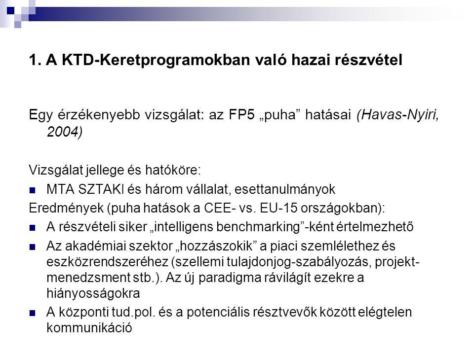 """1. A KTD-Keretprogramokban való hazai részvétel Egy érzékenyebb vizsgálat: az FP5 """"puha"""" hatásai (Havas-Nyiri, 2004) Vizsgálat jellege és hatóköre: MT"""
