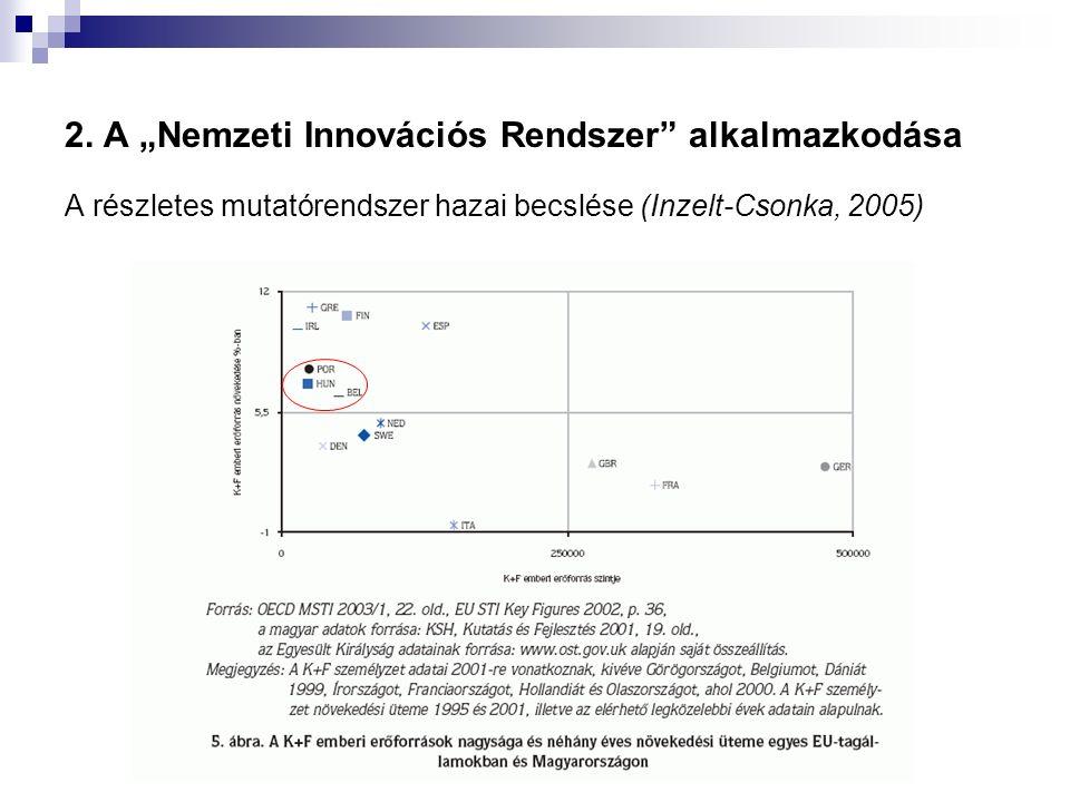 """2. A """"Nemzeti Innovációs Rendszer"""" alkalmazkodása A részletes mutatórendszer hazai becslése (Inzelt-Csonka, 2005)"""