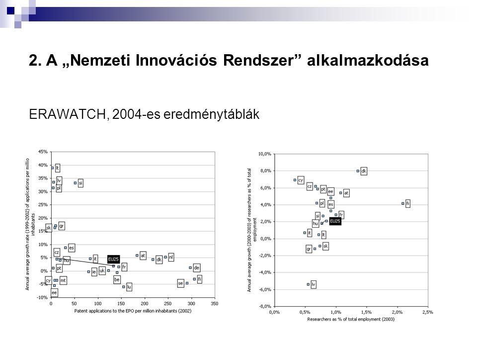 """2. A """"Nemzeti Innovációs Rendszer alkalmazkodása ERAWATCH, 2004-es eredménytáblák"""