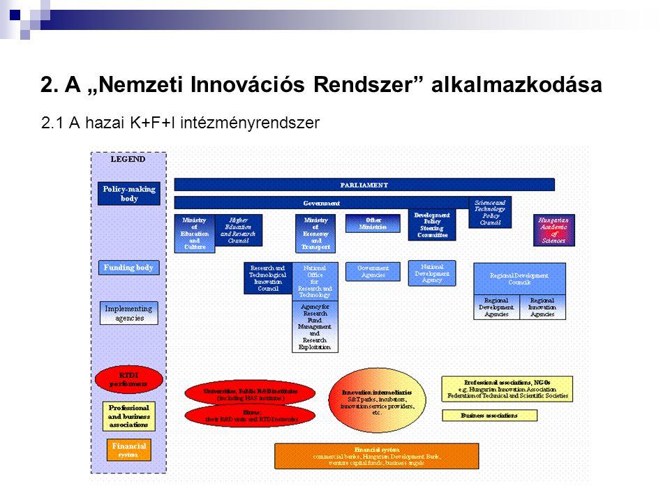 """2. A """"Nemzeti Innovációs Rendszer alkalmazkodása 2.1 A hazai K+F+I intézményrendszer"""