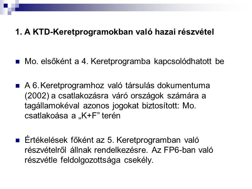 1. A KTD-Keretprogramokban való hazai részvétel Mo. elsőként a 4. Keretprogramba kapcsolódhatott be A 6.Keretprogramhoz való társulás dokumentuma (200