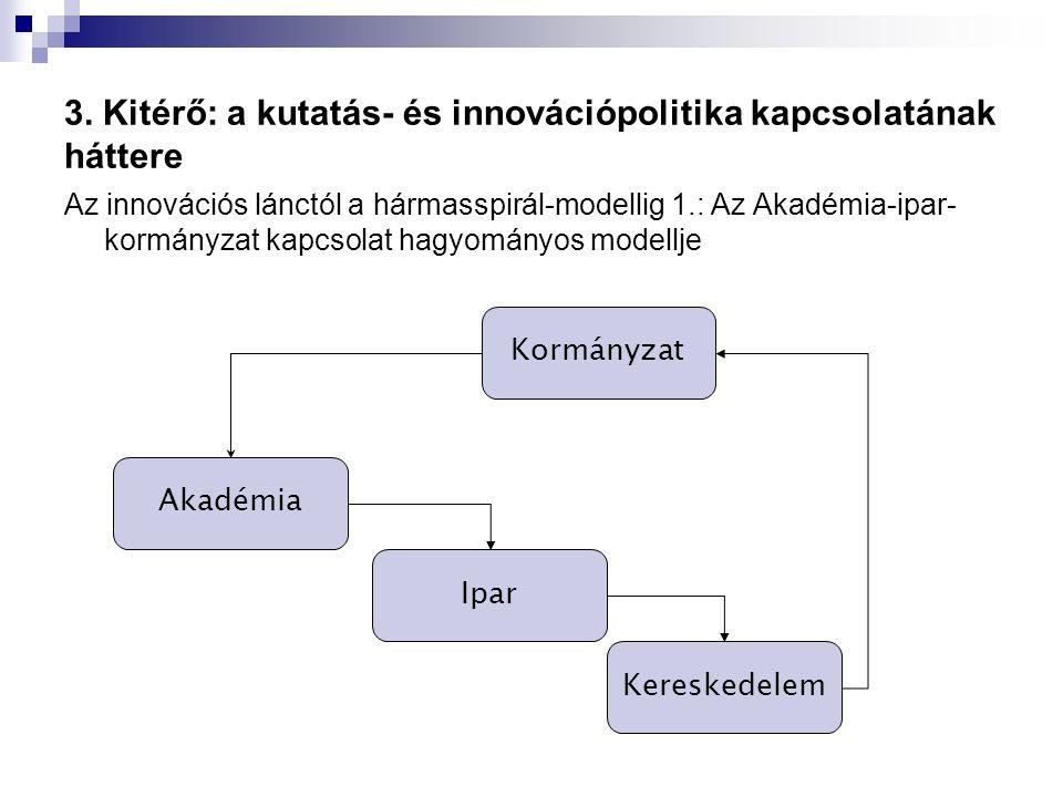 3. Kitérő: a kutatás- és innovációpolitika kapcsolatának háttere Az innovációs lánctól a hármasspirál-modellig 1.: Az Akadémia-ipar- kormányzat kapcso