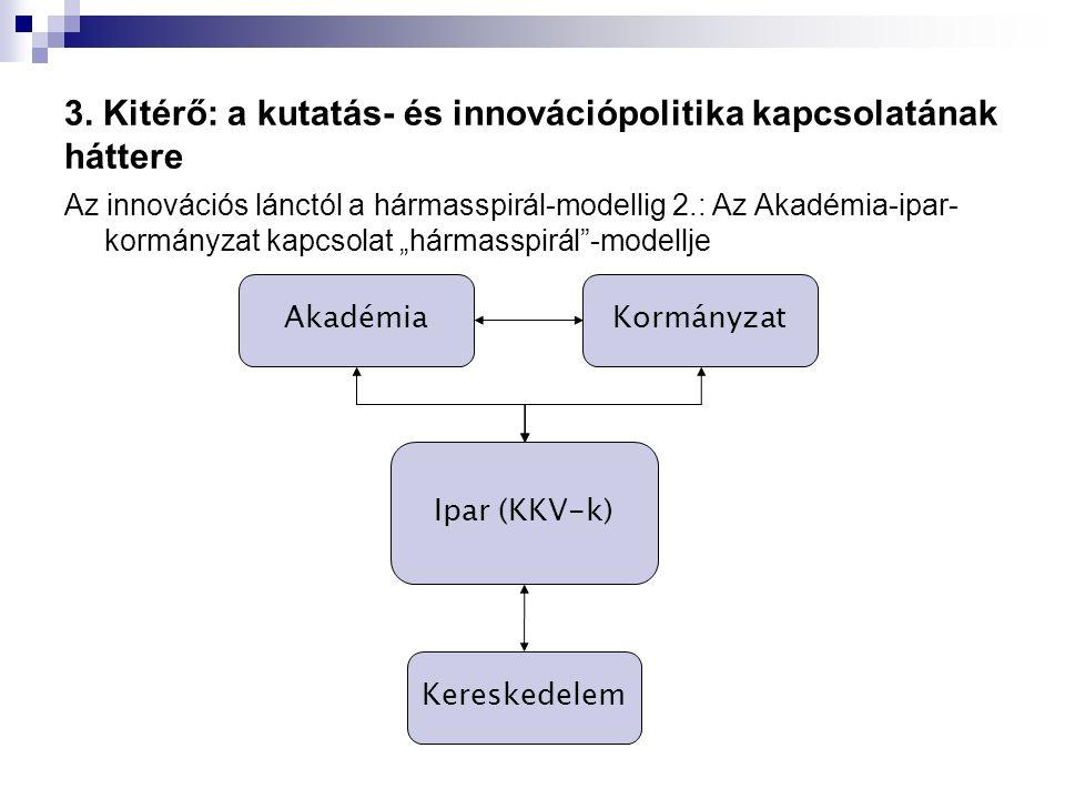 3. Kitérő: a kutatás- és innovációpolitika kapcsolatának háttere Az innovációs lánctól a hármasspirál-modellig 2.: Az Akadémia-ipar- kormányzat kapcso