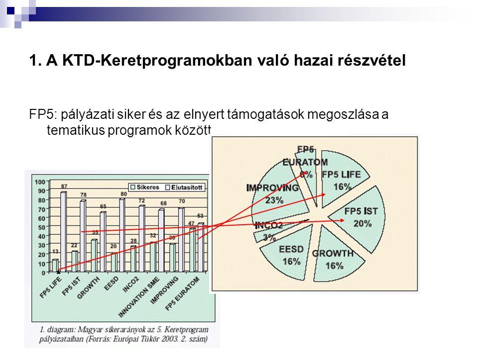 1. A KTD-Keretprogramokban való hazai részvétel FP5: pályázati siker és az elnyert támogatások megoszlása a tematikus programok között