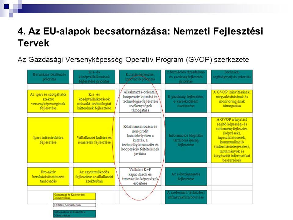 4. Az EU-alapok becsatornázása: Nemzeti Fejlesztési Tervek Az Gazdasági Versenyképesség Operatív Program (GVOP) szerkezete