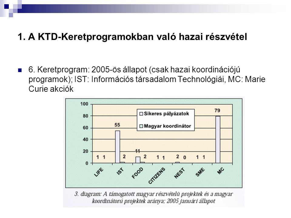 1. A KTD-Keretprogramokban való hazai részvétel 6. Keretprogram: 2005-ös állapot (csak hazai koordinációjú programok); IST: Információs társadalom Tec