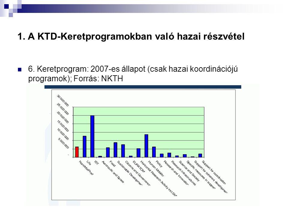 1. A KTD-Keretprogramokban való hazai részvétel 6. Keretprogram: 2007-es állapot (csak hazai koordinációjú programok); Forrás: NKTH